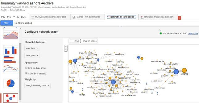 google fusion migrant graph